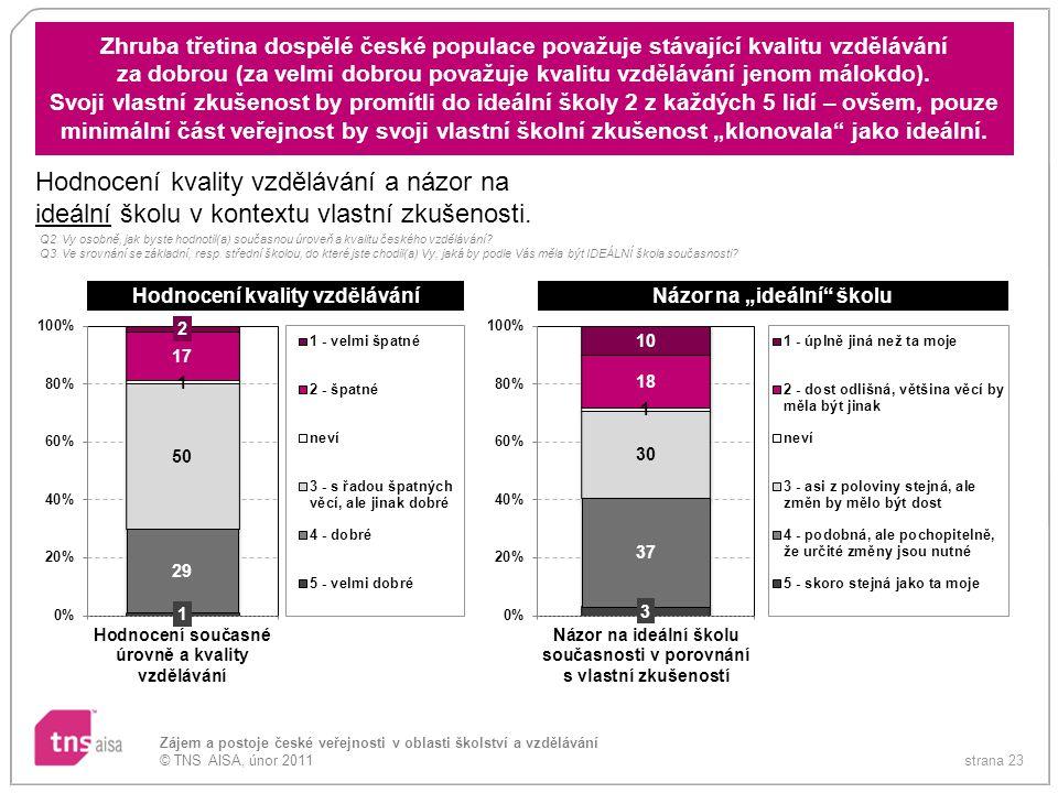 strana 23 Zájem a postoje české veřejnosti v oblasti školství a vzdělávání © TNS AISA, únor 2011 Zhruba třetina dospělé české populace považuje stávaj