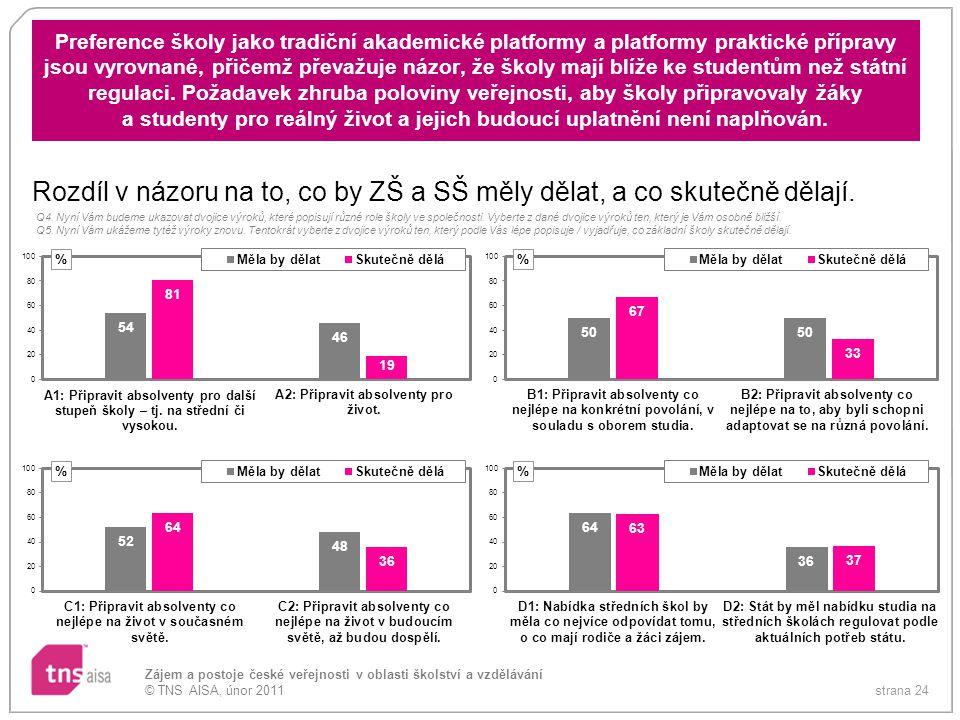 strana 24 Zájem a postoje české veřejnosti v oblasti školství a vzdělávání © TNS AISA, únor 2011 Preference školy jako tradiční akademické platformy a