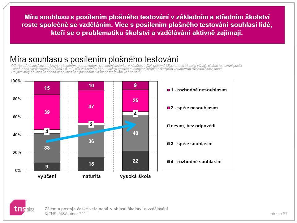 strana 27 Zájem a postoje české veřejnosti v oblasti školství a vzdělávání © TNS AISA, únor 2011 Míra souhlasu s posílením plošného testování v základ