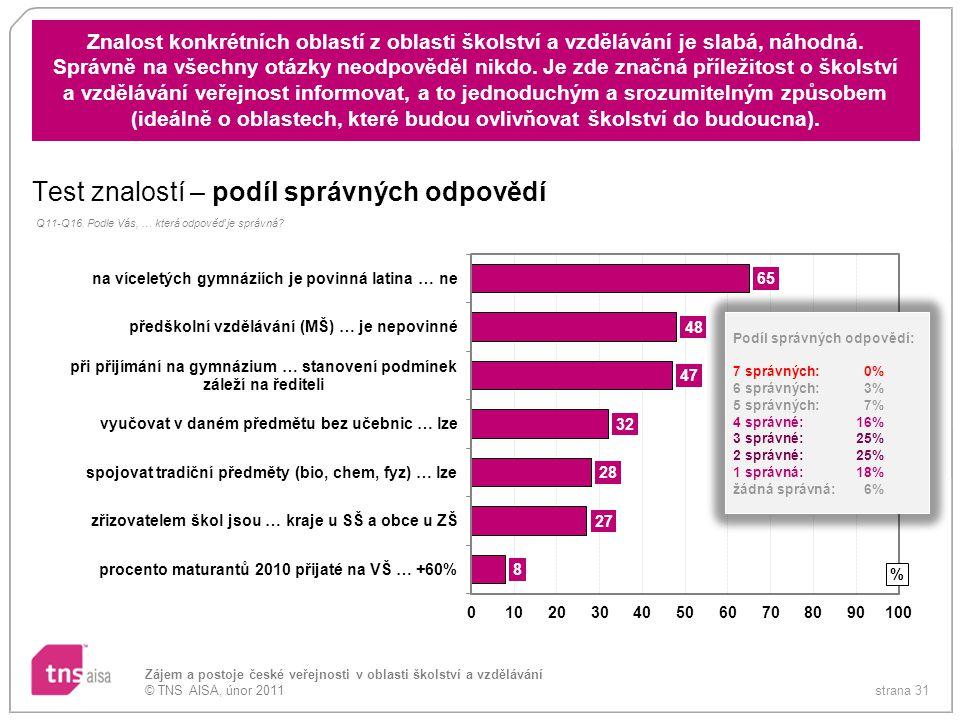 strana 31 Zájem a postoje české veřejnosti v oblasti školství a vzdělávání © TNS AISA, únor 2011 Znalost konkrétních oblastí z oblasti školství a vzdě
