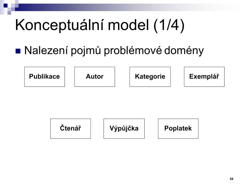 Konceptuální model (1/4) Nalezení pojmů problémové domény 32