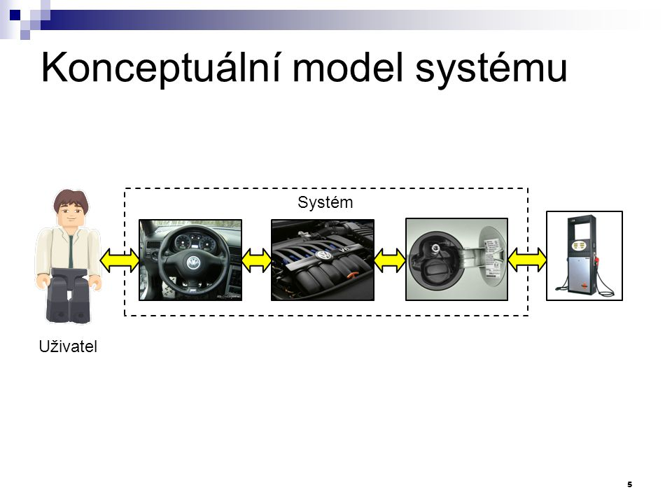 Konceptuální model systému Uživatelské rozhraní Aplikační logika Datové úložiště Datový přístup Uživatel 5