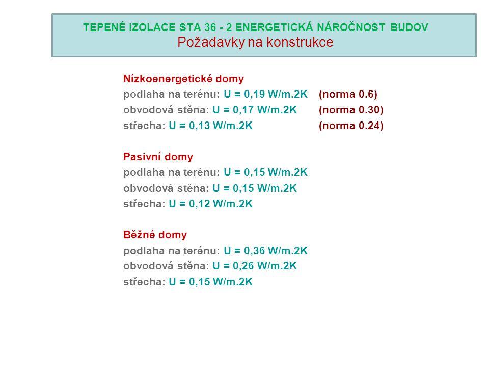 TEPENÉ IZOLACE STA 36 - 2 ENERGETICKÁ NÁROČNOST BUDOV Požadavky na konstrukce Nízkoenergetické domy podlaha na terénu: U = 0,19 W/m.2K (norma 0.6) obv