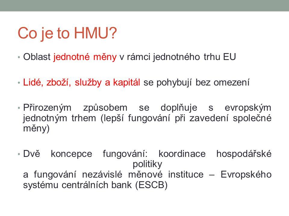 Co je to HMU? Oblast jednotné měny v rámci jednotného trhu EU Lidé, zboží, služby a kapitál se pohybují bez omezení Přirozeným způsobem se doplňuje s