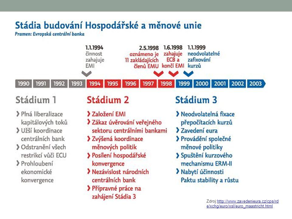 Zdroj:http://www.zavedenieura.cz/cps/rd e/xchg/euro/xsl/euro_maastricht.htmlhttp://www.zavedenieura.cz/cps/rd e/xchg/euro/xsl/euro_maastricht.html