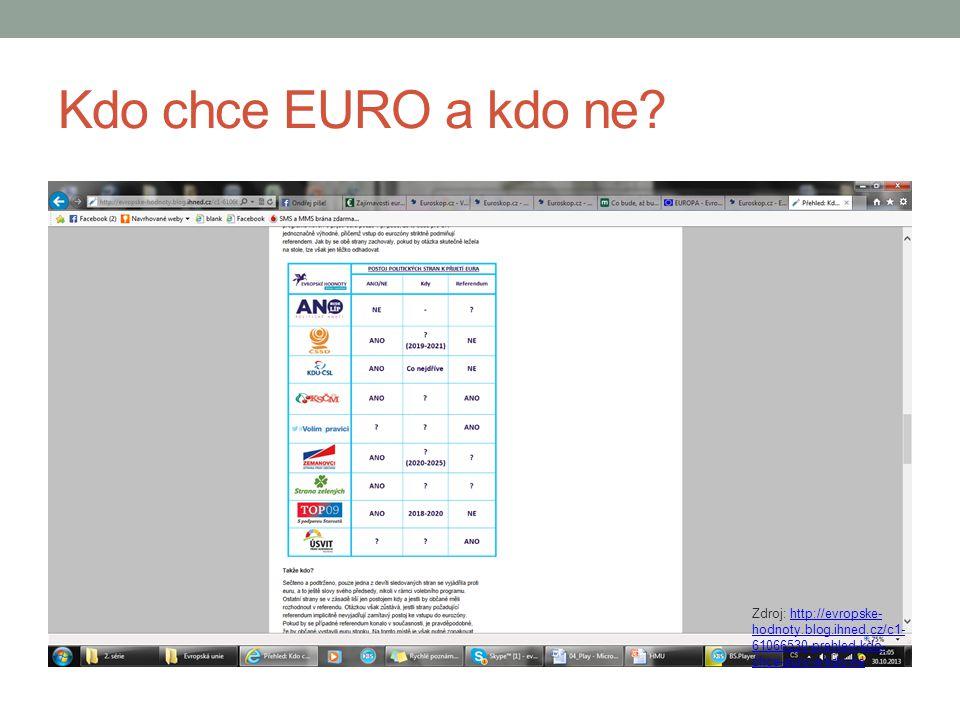 Kdo chce EURO a kdo ne? Zdroj: http://evropske- hodnoty.blog.ihned.cz/c1- 61066530-prehled-kdo- chce-euro-a-kdo-nehttp://evropske- hodnoty.blog.ihned.
