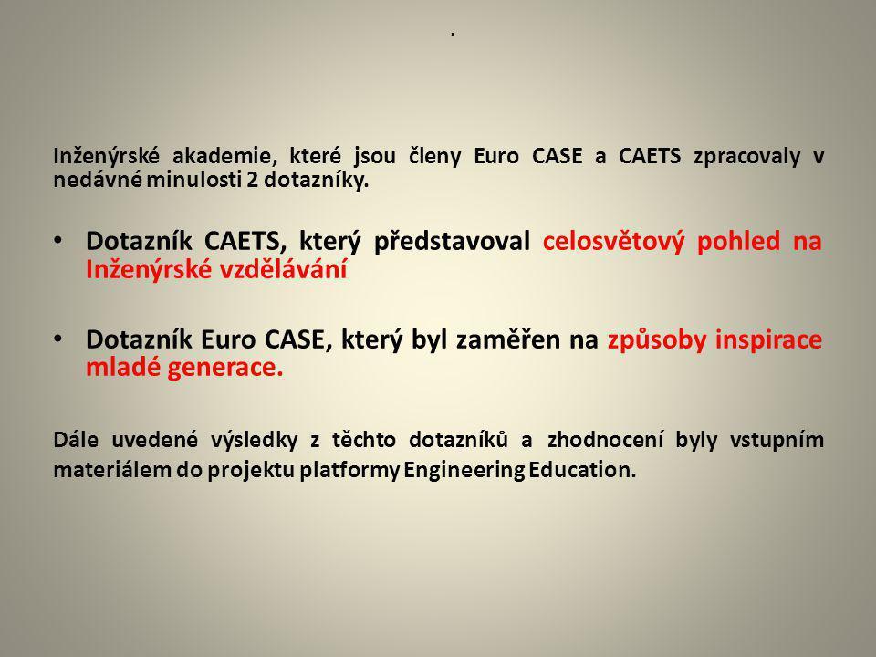 . Inženýrské akademie, které jsou členy Euro CASE a CAETS zpracovaly v nedávné minulosti 2 dotazníky. Dotazník CAETS, který představoval celosvětový p