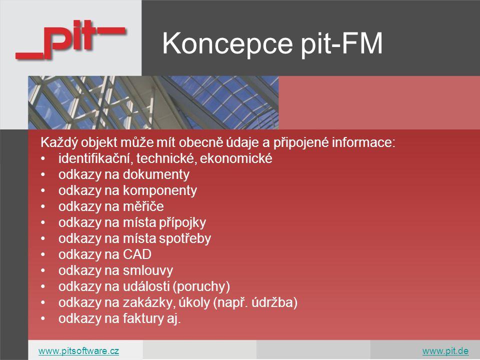 Koncepce pit-FM www.pitsoftware.czwww.pitsoftware.cz www.pit.dewww.pit.de Každý objekt může mít obecně údaje a připojené informace: identifikační, technické, ekonomické odkazy na dokumenty odkazy na komponenty odkazy na měřiče odkazy na místa přípojky odkazy na místa spotřeby odkazy na CAD odkazy na smlouvy odkazy na události (poruchy) odkazy na zakázky, úkoly (např.