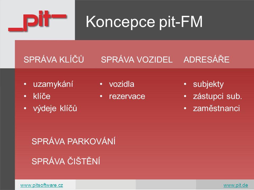 Koncepce pit-FM SPRÁVA KLÍČŮ uzamykání klíče výdeje klíčů SPRÁVA VOZIDEL vozidla rezervace SPRÁVA PARKOVÁNÍ SPRÁVA ČIŠTĚNÍ ADRESÁŘE subjekty zástupci sub.