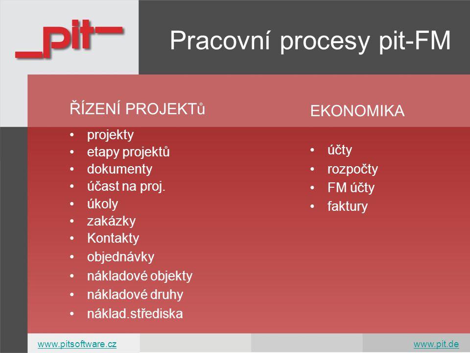 Pracovní procesy pit-FM EKONOMIKA účty rozpočty FM účty faktury ŘÍZENÍ PROJEKTů projekty etapy projektů dokumenty účast na proj. úkoly zakázky Kontakt