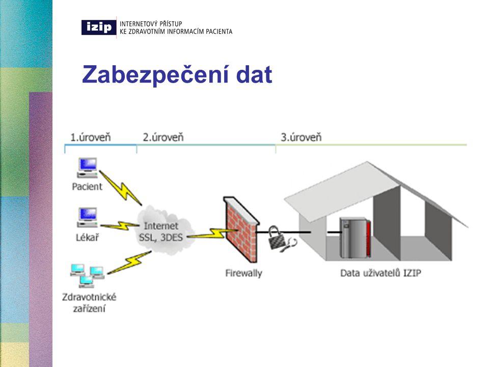 Zabezpečení dat
