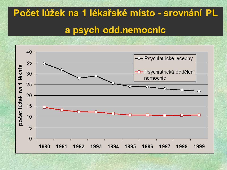 Počet lůžek na 1 lékařské místo - srovnání PL a psych odd.nemocnic