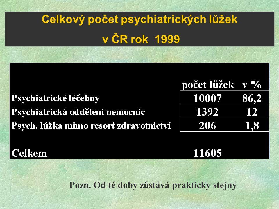 Celkový počet psychiatrických lůžek v ČR rok 1999 Pozn. Od té doby zůstává prakticky stejný