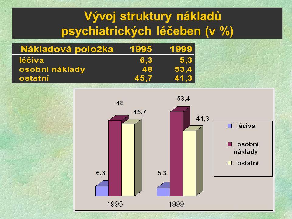 Vývoj struktury nákladů psychiatrických léčeben (v %)