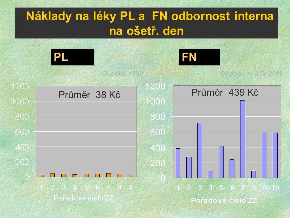Náklady na léky PL a FN odbornost interna na ošetř. den PLFN Průměr 38 Kč Průměr 439 Kč Období: 1999Období: 1- 3 Q. 2000
