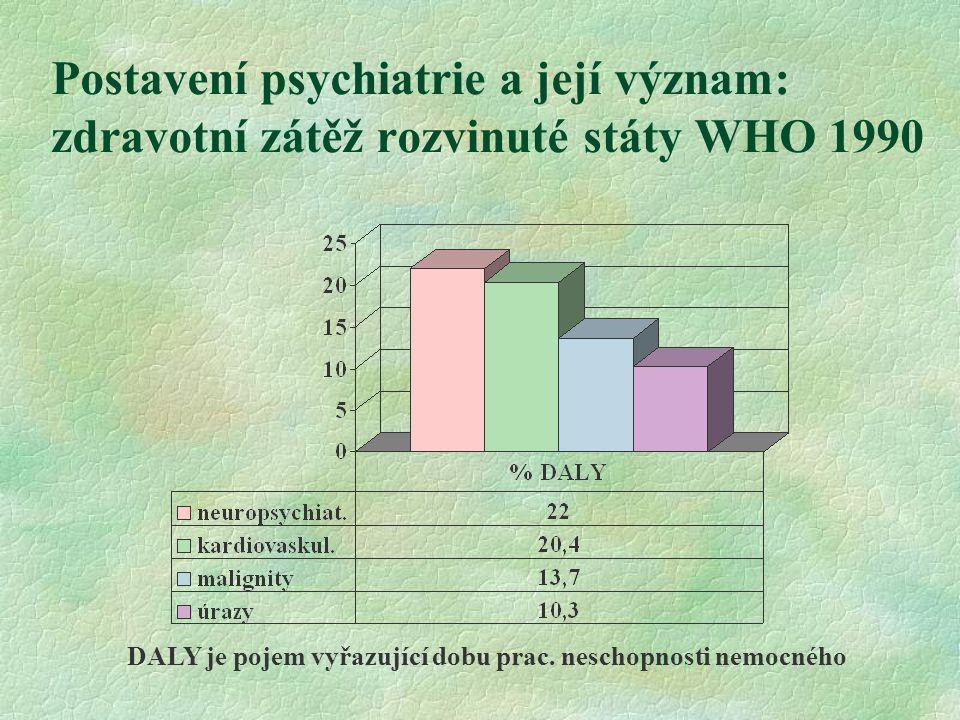 Postavení psychiatrie a její význam: zdravotní zátěž rozvinuté státy WHO 1990 DALY je pojem vyřazující dobu prac. neschopnosti nemocného