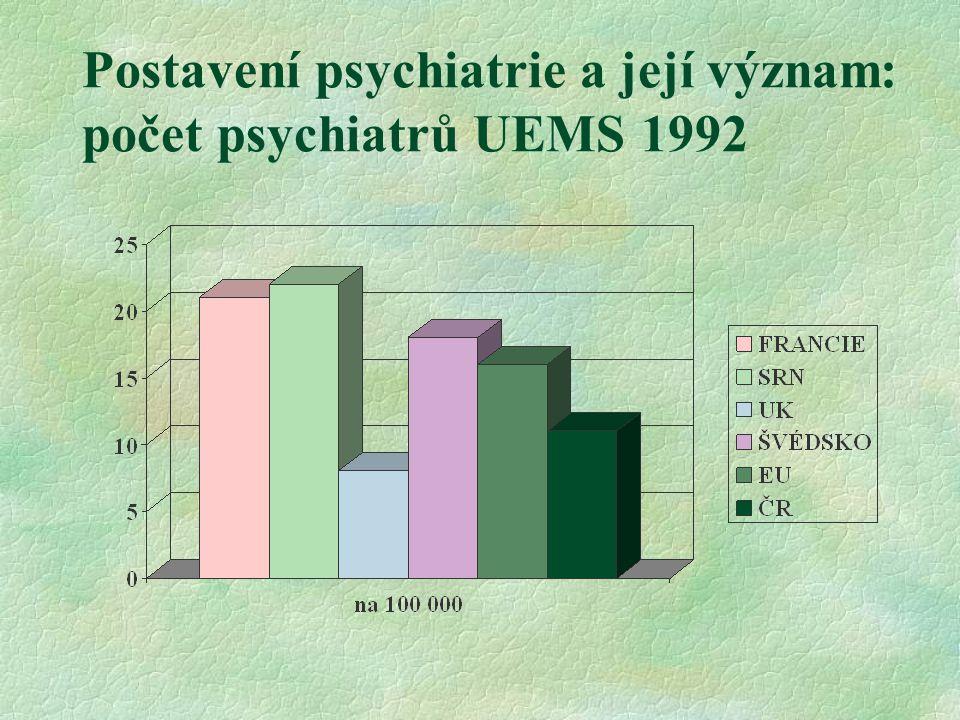 Organizace psychiatrické péče §akutní lůžková péče §ústavní péče §ambulantní §intermediární