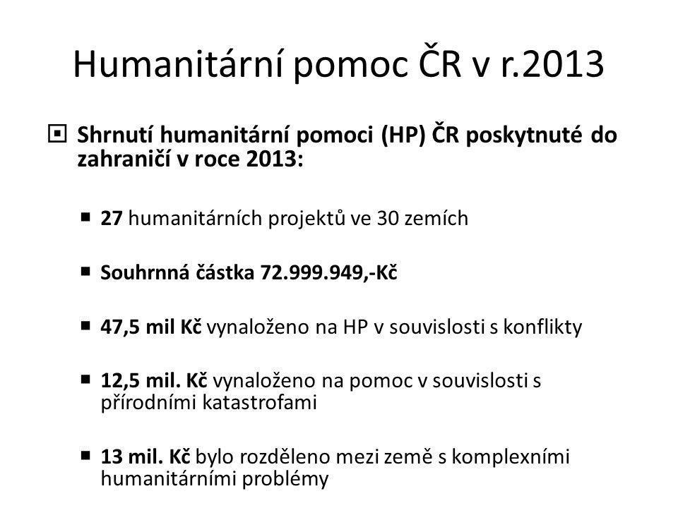 Humanitární pomoc ČR v r.2013  Shrnutí humanitární pomoci (HP) ČR poskytnuté do zahraničí v roce 2013:  27 humanitárních projektů ve 30 zemích  Sou