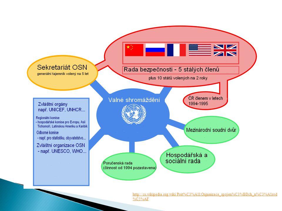  vznik 1949 podpisem Washingtonské smlouvy  10 evropských států, USA, Kanada  1999 vstup ČR  28 členů  Cíle NATO: ◦ ochrana svobody a bezpečnosti všech jeho členů politickými i vojenskými prostředky v souladu se zásadami Charty OSN Základní orgány:  Severoatlantická rada  Výbor pro obranné plánování  Skupina pro jaderné plánování  Vojenský výbor NATO  Generální tajemník NATO http://www.nato.int