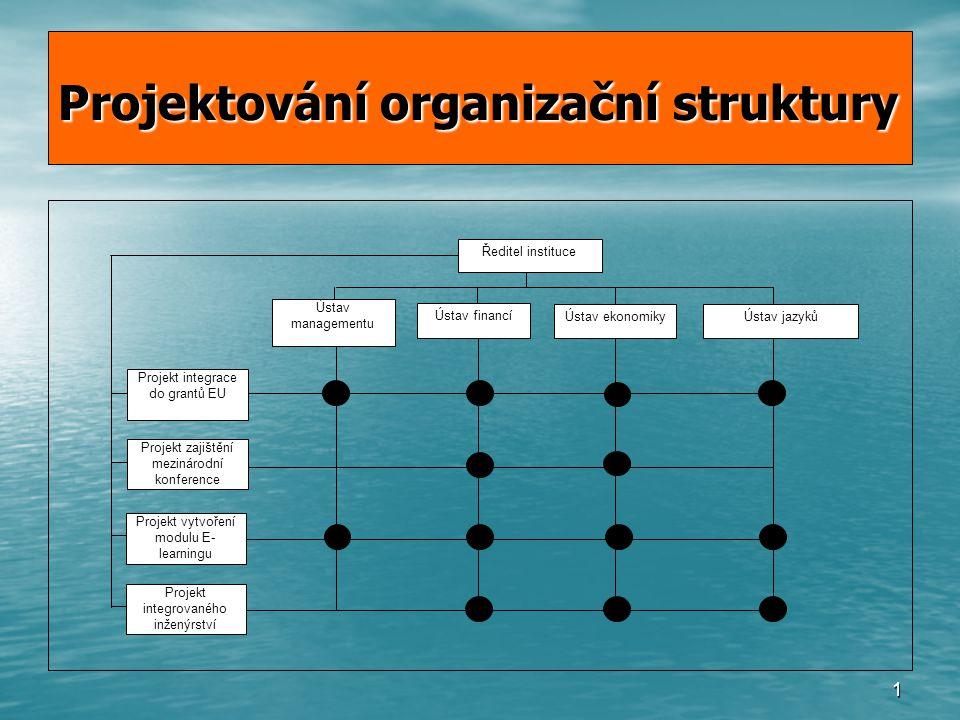1 Projektování organizační struktury Ředitel instituce Ústav managementu Ústav financí Ústav ekonomiky Ústav jazyků Projekt integrace do grantů EU Projekt zajištění mezinárodní konference Projekt vytvoření modulu E- learningu Projekt integrovaného inženýrství