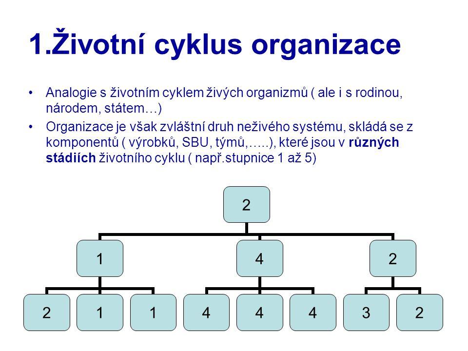 1.Životní cyklus organizace Analogie s životním cyklem živých organizmů ( ale i s rodinou, národem, státem…) Organizace je však zvláštní druh neživého