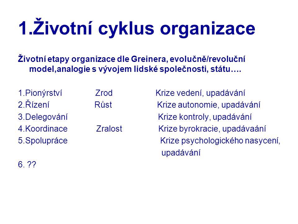 1.Životní cyklus organizace Životní etapy organizace dle Greinera, evolučně/revoluční model,analogie s vývojem lidské společnosti, státu…. 1.Pionýrstv