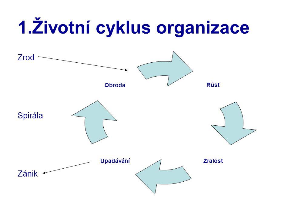 1.Životní cyklus organizace Zrod Spirála Zánik Růst ZralostUpadávání Obroda