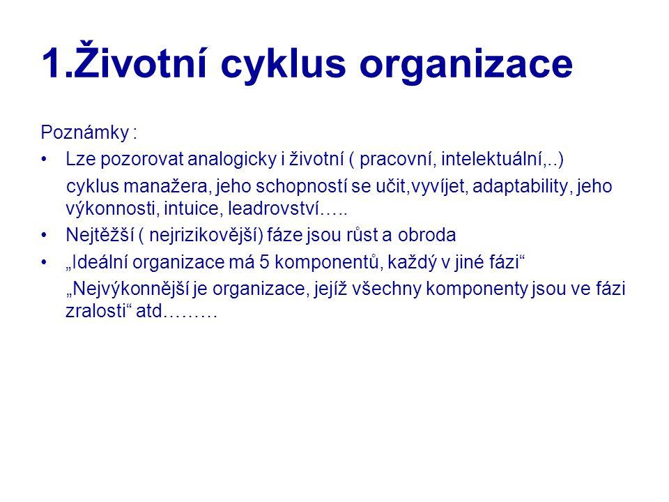1.Životní cyklus organizace Poznámky : Lze pozorovat analogicky i životní ( pracovní, intelektuální,..) cyklus manažera, jeho schopností se učit,vyvíj