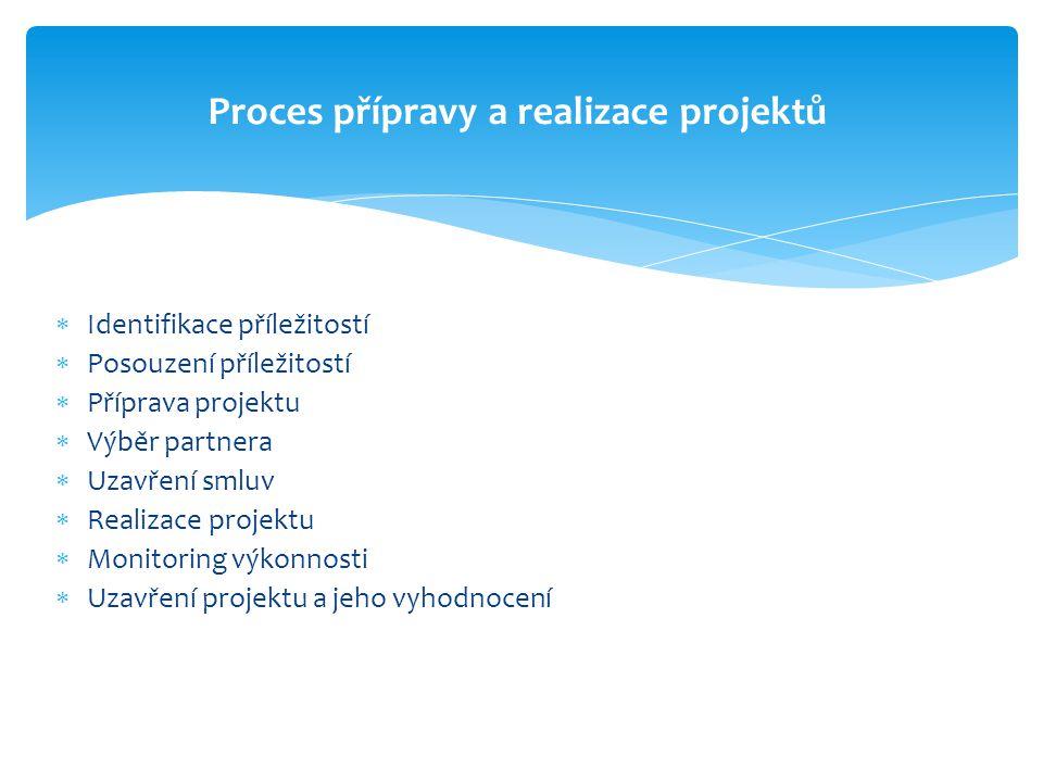  Identifikace příležitostí  Posouzení příležitostí  Příprava projektu  Výběr partnera  Uzavření smluv  Realizace projektu  Monitoring výkonnost