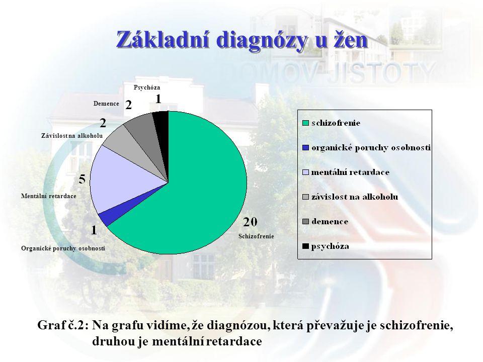 Základní diagnózy u žen Graf č.2: Na grafu vidíme, že diagnózou, která převažuje je schizofrenie, druhou je mentální retardace Schizofrenie Organické