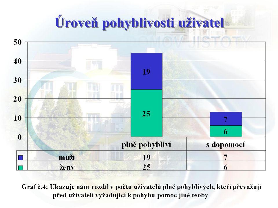 Úroveň pohyblivosti uživatel Graf č.4: Ukazuje nám rozdíl v počtu uživatelů plně pohyblivých, kteří převažují před uživateli vyžadující k pohybu pomoc