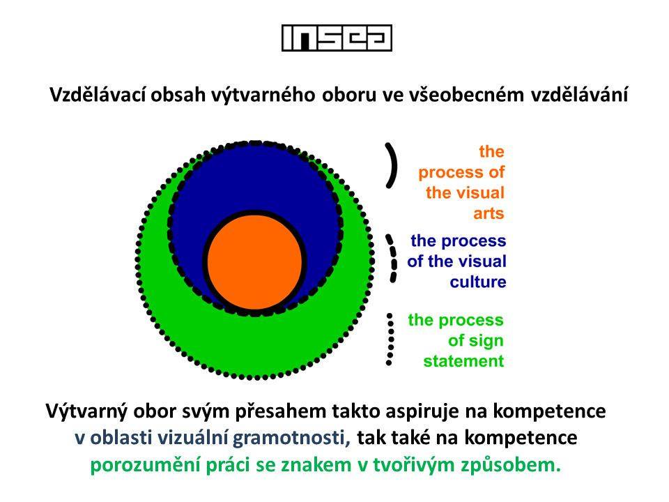 Vzdělávací obsah výtvarného oboru ve všeobecném vzdělávání Výtvarný obor svým přesahem takto aspiruje na kompetence v oblasti vizuální gramotnosti, ta