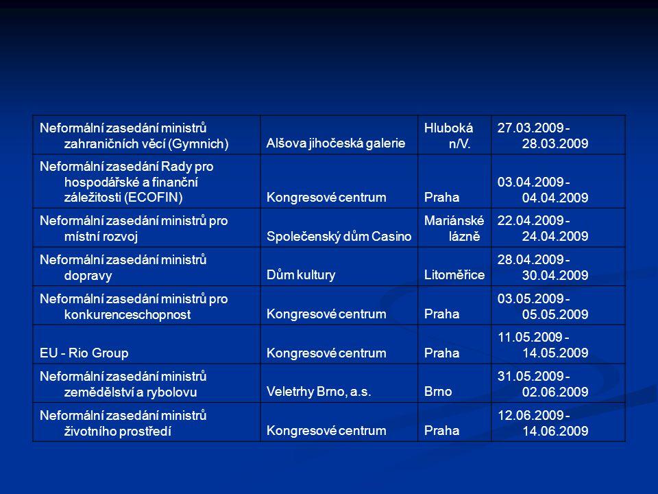 Ostatní události v ČR Cca 300 ostatních zasedání nižší úrovně ( z toho cca 230 v Praze) např.