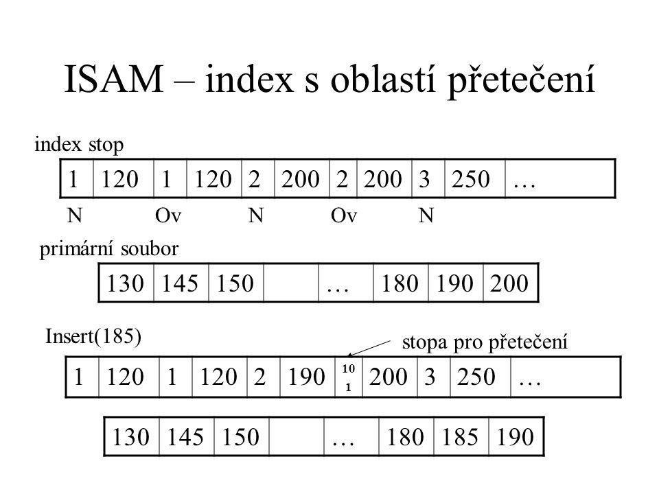 ISAM – index s oblastí přetečení 11201 22002 3250… index stop NOvN N 130145150…180190200 primární soubor Insert(185) 11201 2190 10 1 2003250… 130145150…180185190 stopa pro přetečení