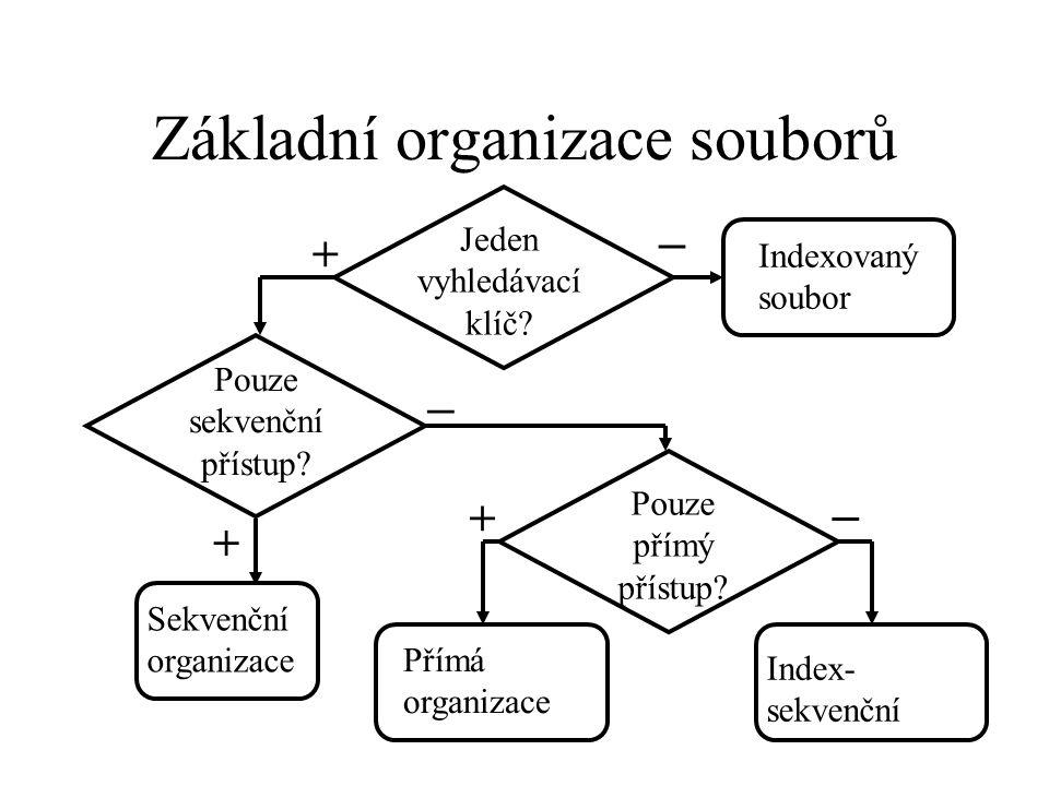 Základní organizace souborů Jeden vyhledávací klíč.