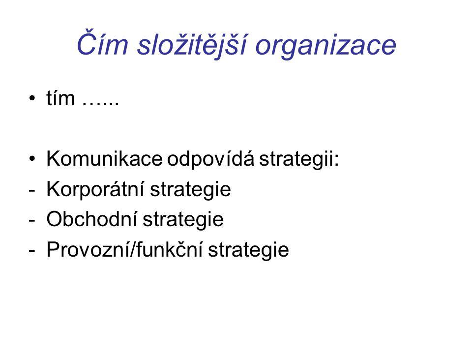 Čím složitější organizace tím …...