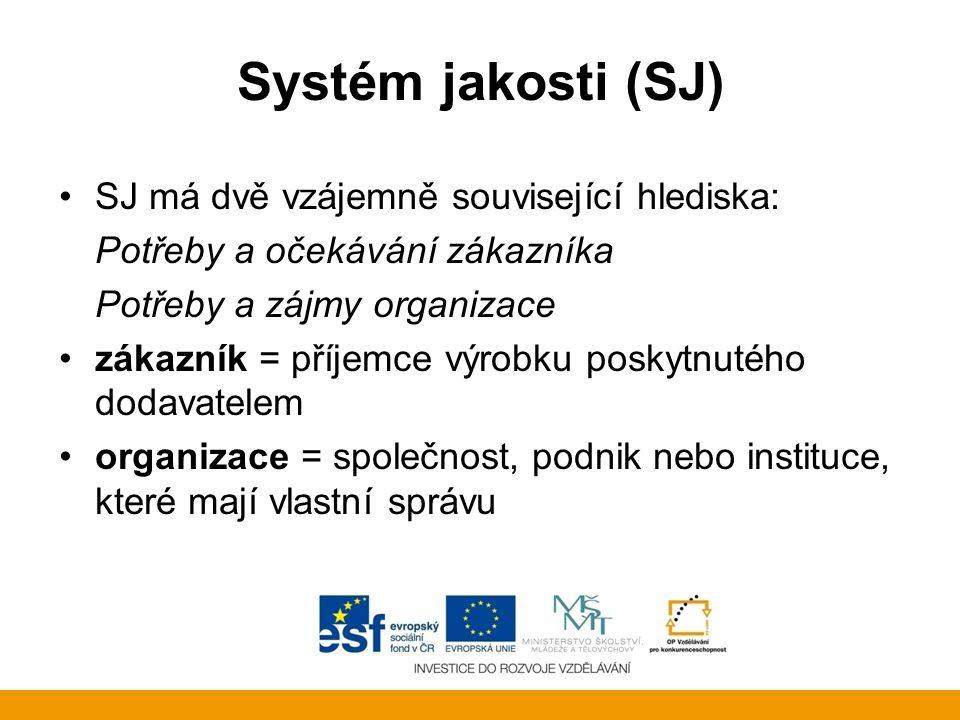 Systém jakosti (SJ) SJ má dvě vzájemně související hlediska: Potřeby a očekávání zákazníka Potřeby a zájmy organizace zákazník = příjemce výrobku posk