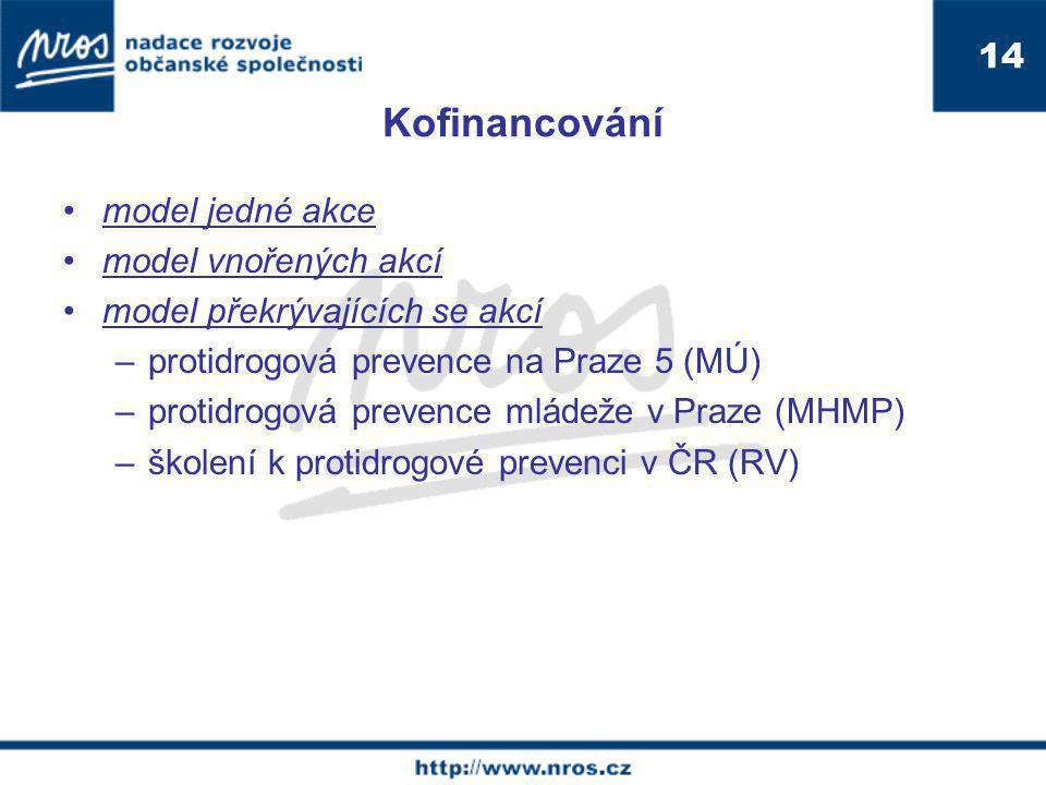 Kofinancování model jedné akce model vnořených akcí model překrývajících se akcí –protidrogová prevence na Praze 5 (MÚ) –protidrogová prevence mládeže v Praze (MHMP) –školení k protidrogové prevenci v ČR (RV) 14
