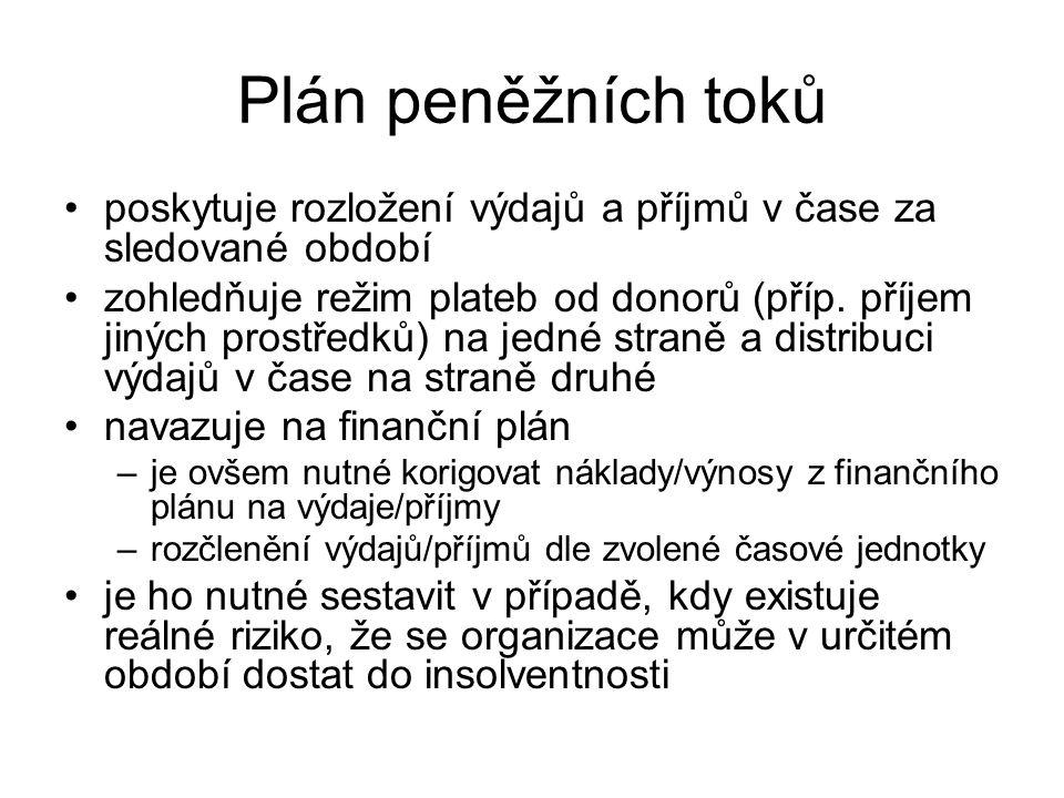 Plán peněžních toků poskytuje rozložení výdajů a příjmů v čase za sledované období zohledňuje režim plateb od donorů (příp. příjem jiných prostředků)
