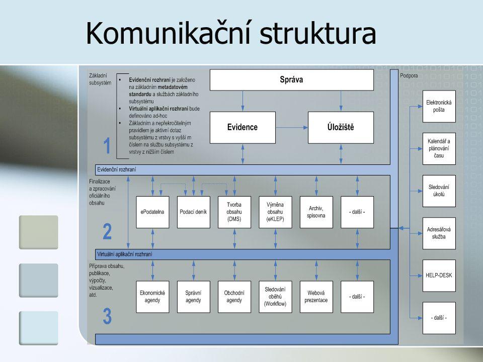Komunikační struktura