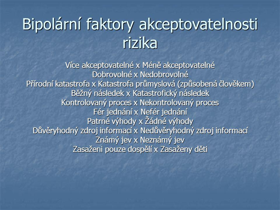 Bipolární faktory akceptovatelnosti rizika Více akceptovatelné x Méně akceptovatelné Dobrovolné x Nedobrovolné Přírodní katastrofa x Katastrofa průmys