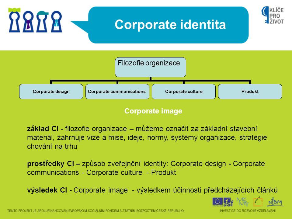 Corporate identita Filozofie organizace Corporate design Corporate communications Corporate culture Produkt Corporate image základ CI - filozofie orga