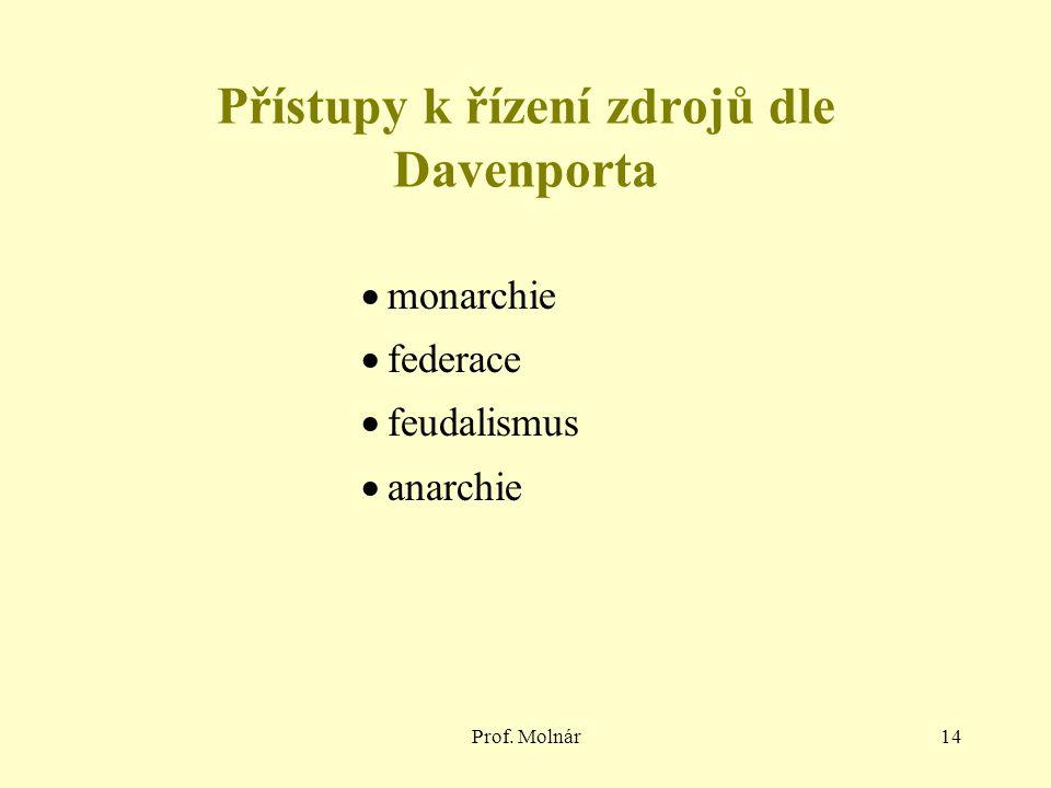 Prof. Molnár14 Přístupy k řízení zdrojů dle Davenporta  monarchie  federace  feudalismus  anarchie