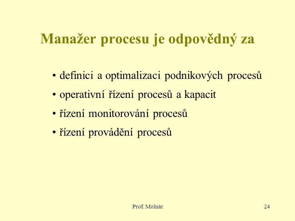 Prof. Molnár24 Manažer procesu je odpovědný za definici a optimalizaci podnikových procesů operativní řízení procesů a kapacit řízení monitorování pro