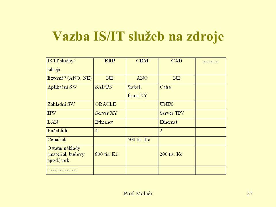 Prof. Molnár27 Vazba IS/IT služeb na zdroje
