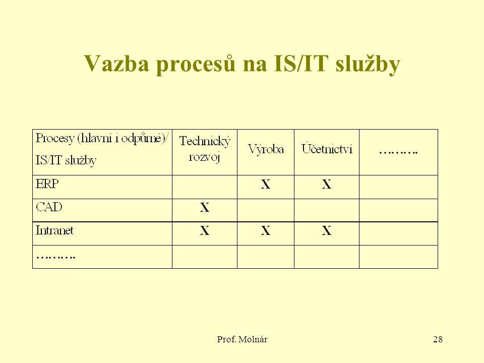 Prof. Molnár28 Vazba procesů na IS/IT služby