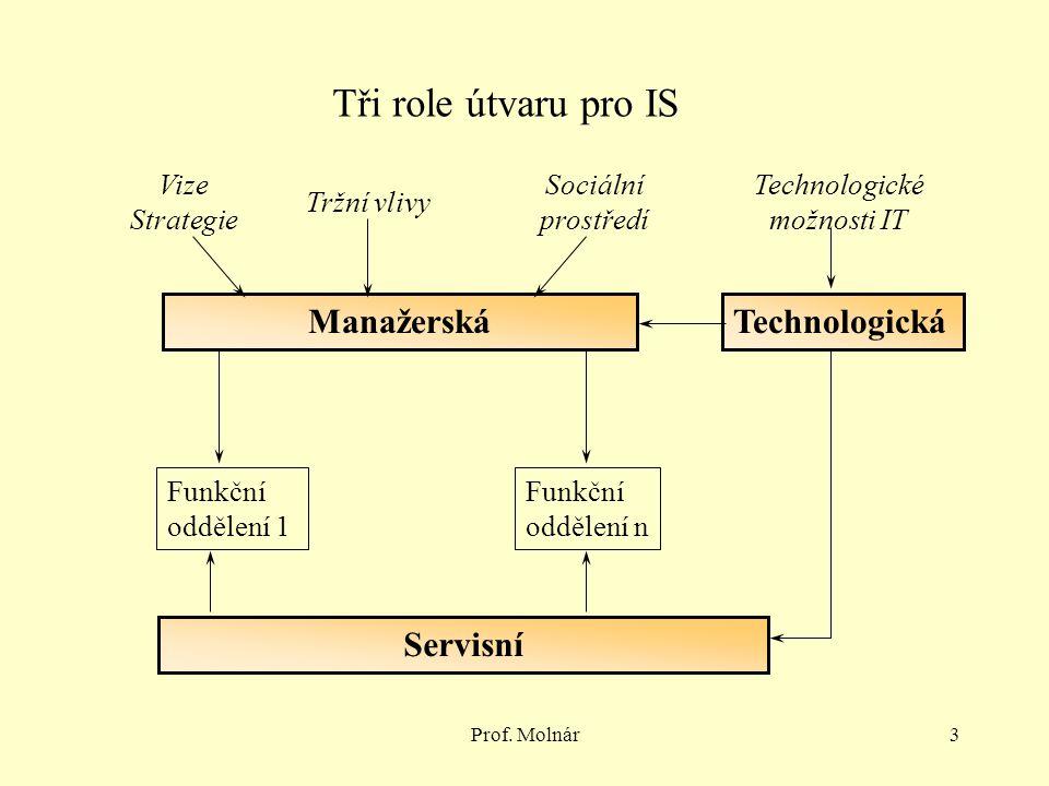 Prof. Molnár3 Tři role útvaru pro IS ManažerskáTechnologická Servisní Funkční oddělení 1 Funkční oddělení n Vize Strategie Tržní vlivy Sociální prostř