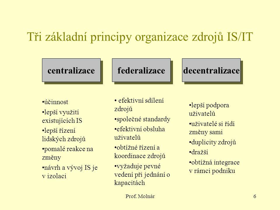 Prof. Molnár6 Tři základní principy organizace zdrojů IS/IT centralizace federalizace decentralizace účinnost lepší využití existujících IS lepší říze