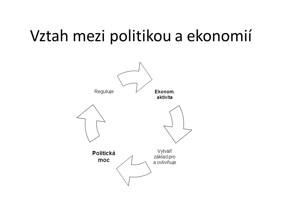Vztah mezi politikou a ekonomií Ekonom. aktivita Vytváří základ pro a ovlivňuje Politická moc Reguluje