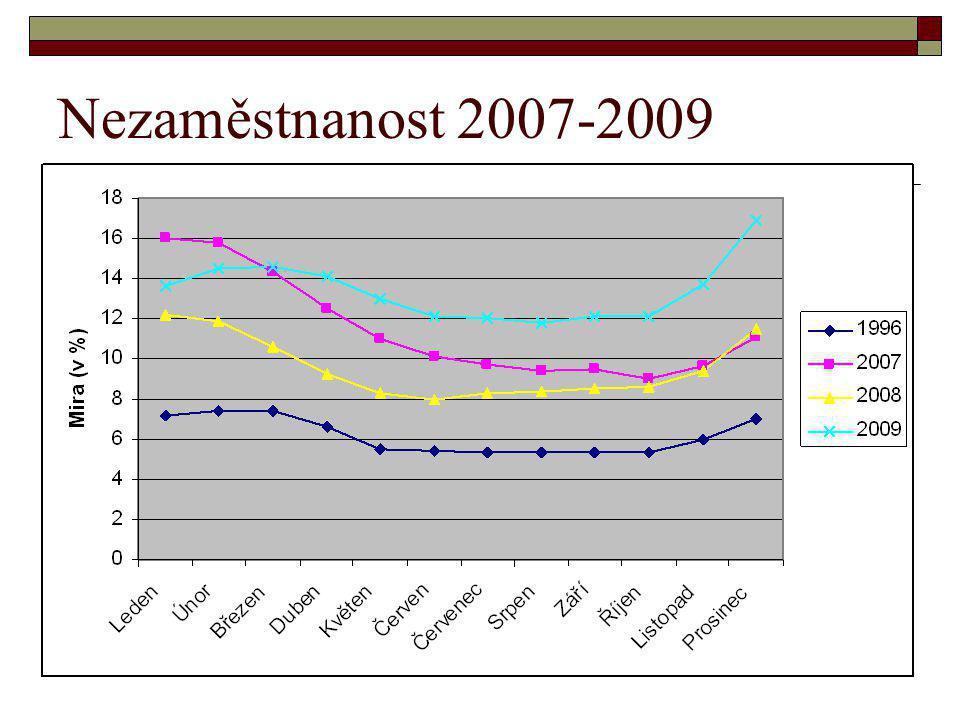 Nezaměstnanost 2007-2009
